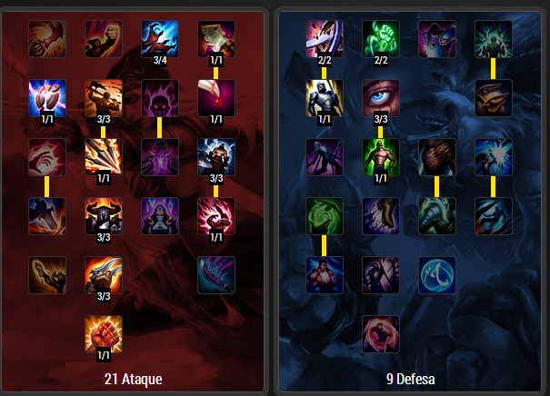Gnar Masteries Pro Builds
