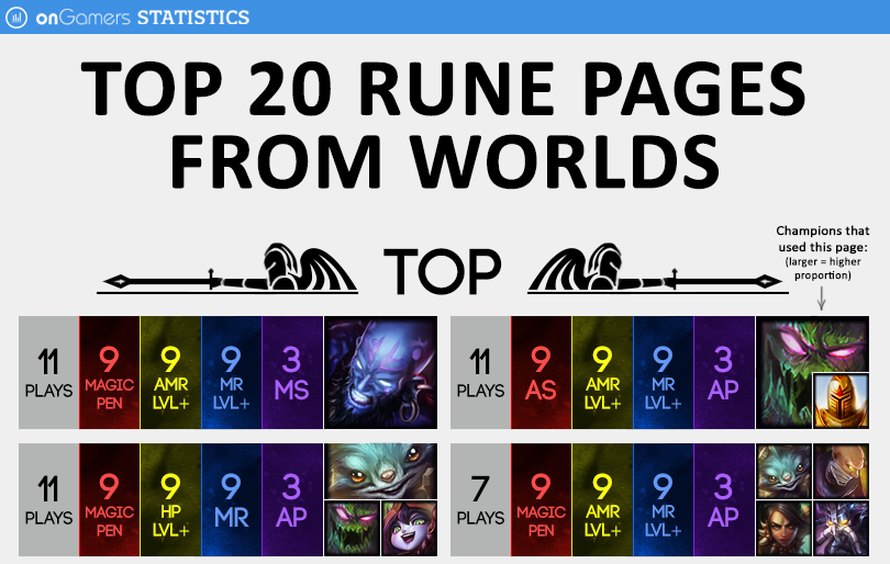 páginas de Runas mais usadas no Mundial