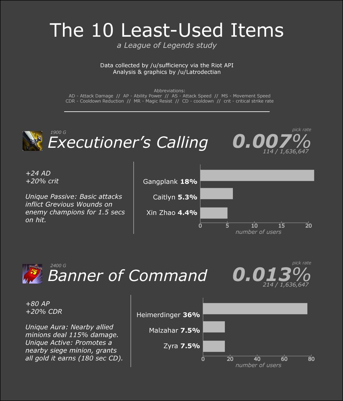 Os 10 itens menos usados no League of Legends-1