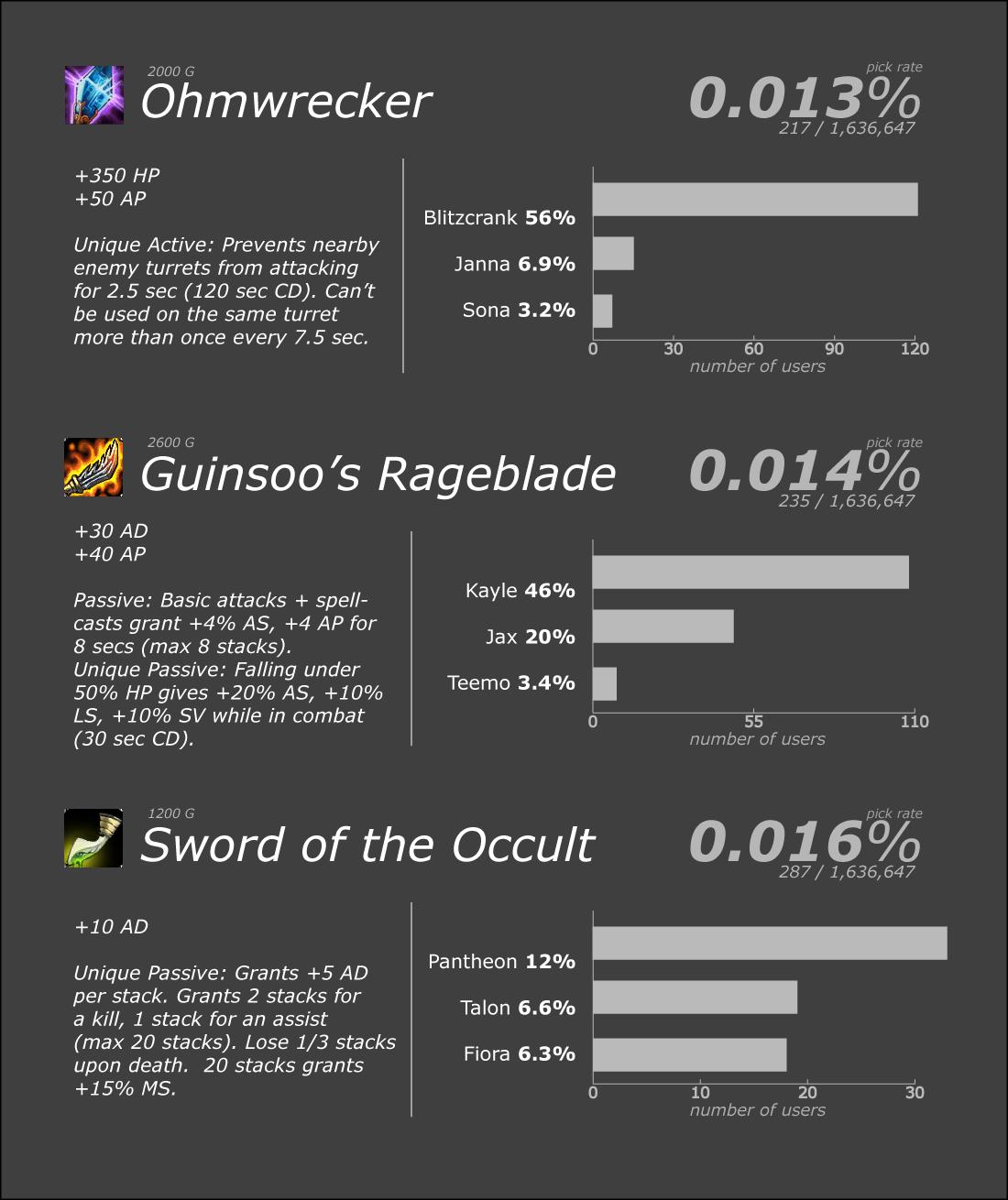Os 10 itens menos usados no League of Legends-2