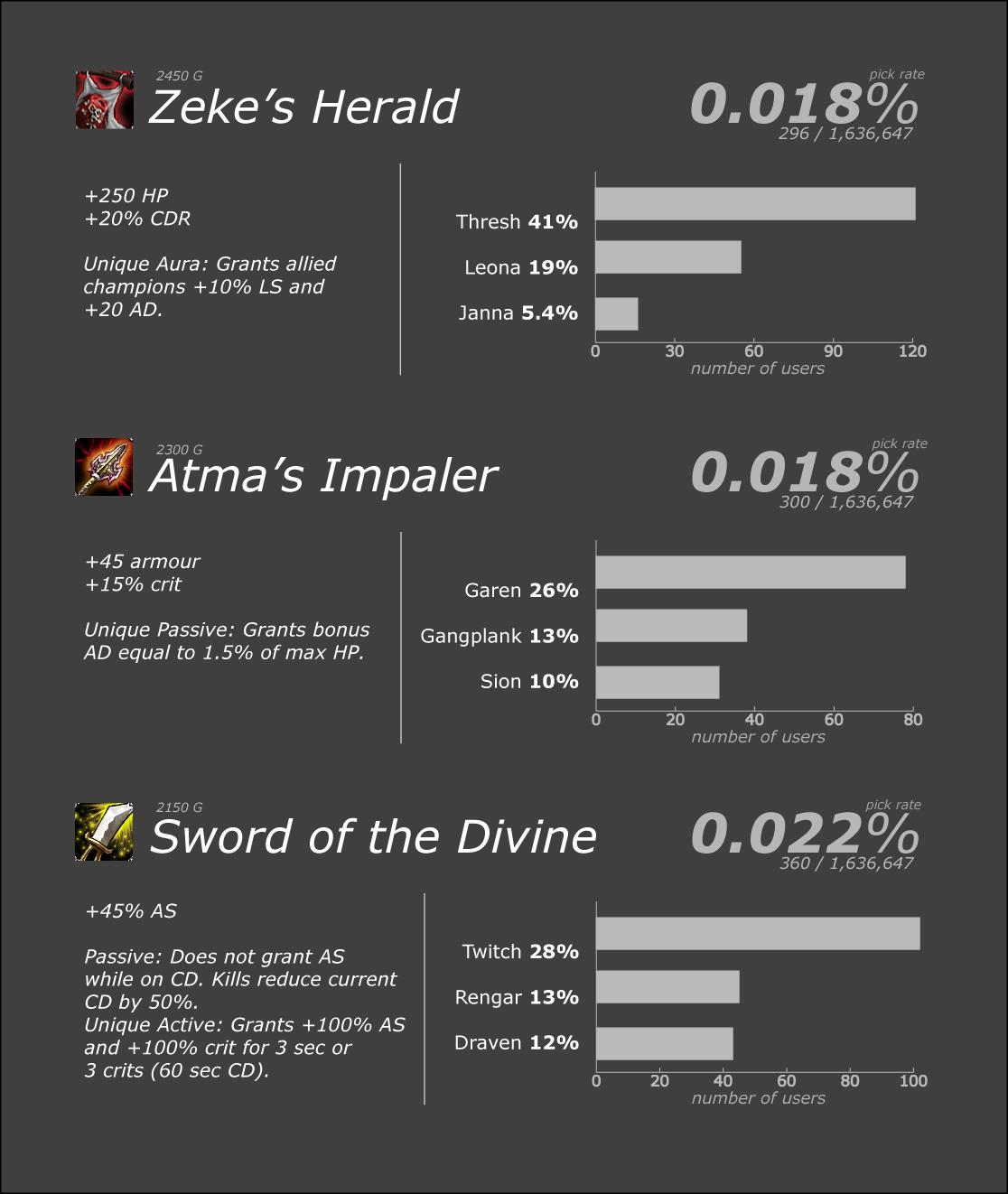 Os 10 itens menos usados no League of Legends-3