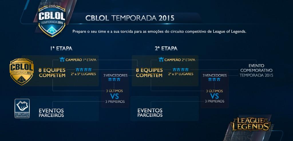 CBLoL e Desafiante na Temporada 2015