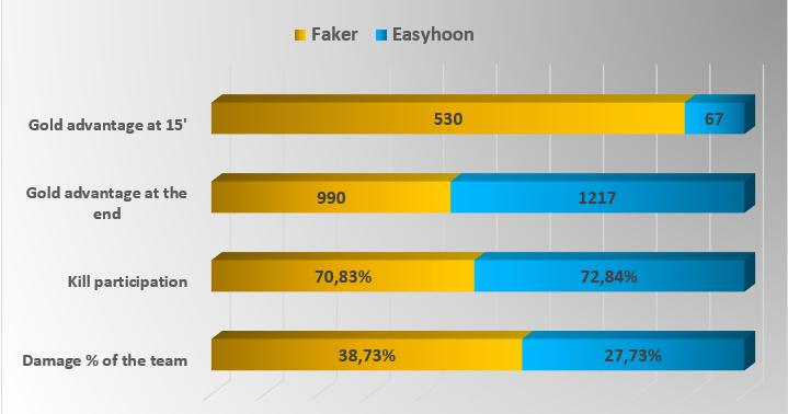 Faker vs Easyhoon