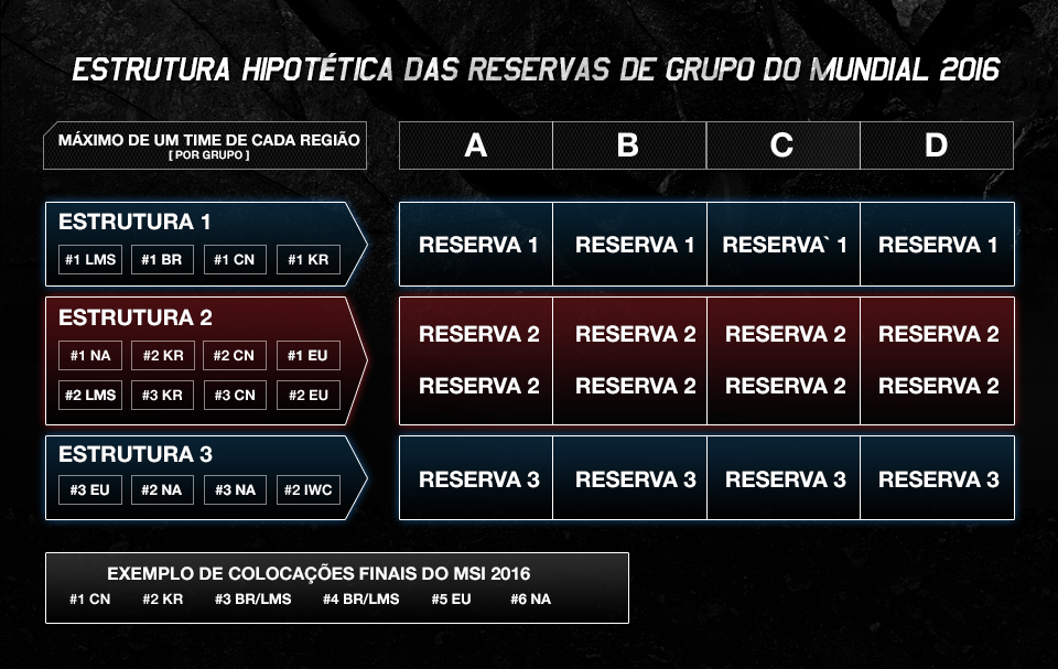 Distribuição hipotética onde o Brasil ficaria entre os quatro primeiros lugares do MSI