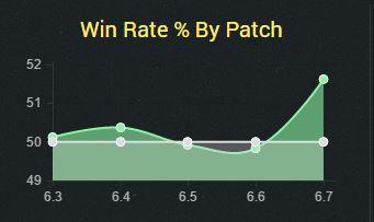 win rate nidalee