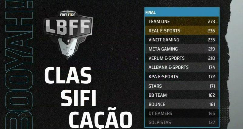 Tabela - Série B LBFF