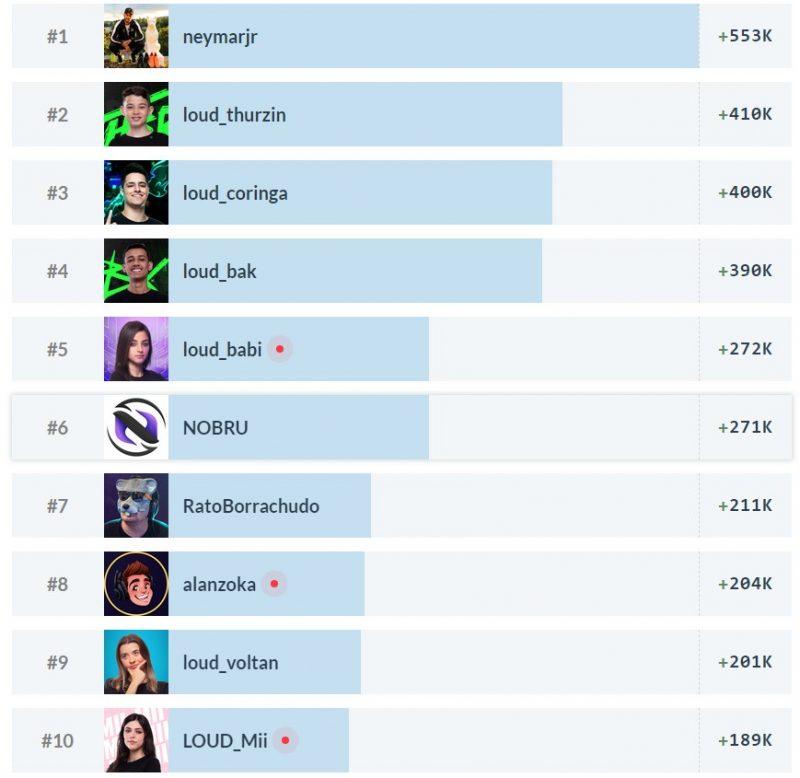 ranking twitch
