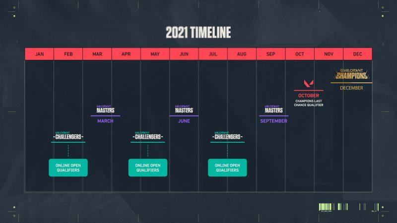 linha do tempo champions tour