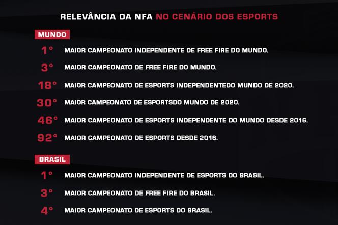 infográfico NFA