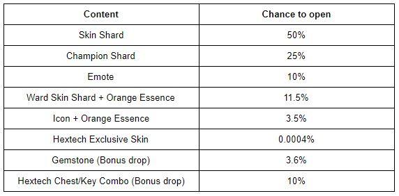 loot-box-lol-porcentagem