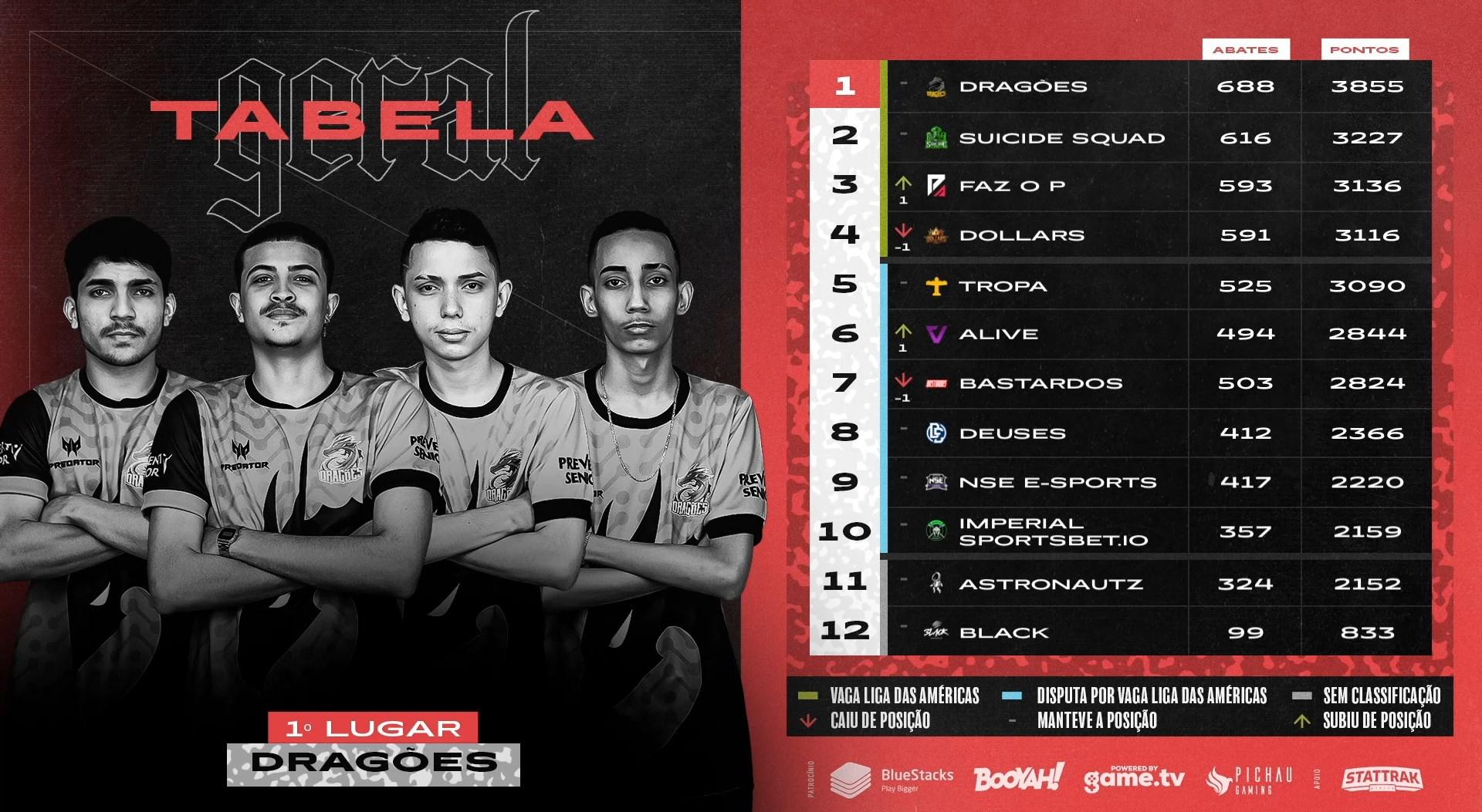 Liga NFA Season 5 geral