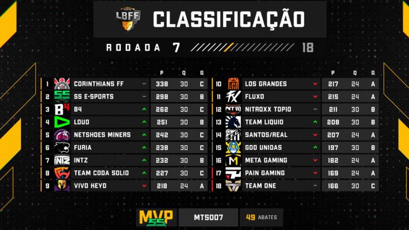 Tabela da LBFF após a rodada 7