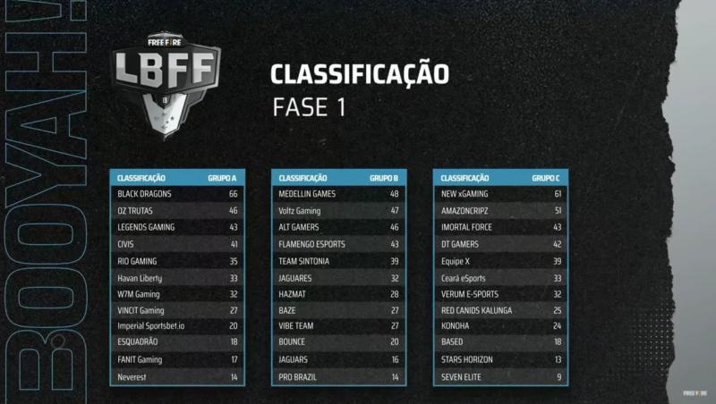 LBFF Série B - tabela
