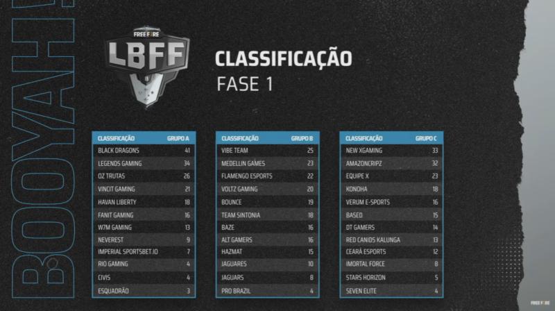 LBFF Série B