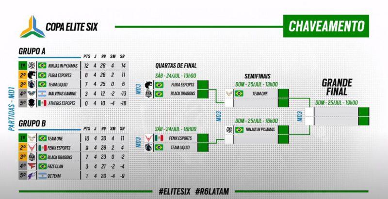 Chaveamento da Copa Elite Six