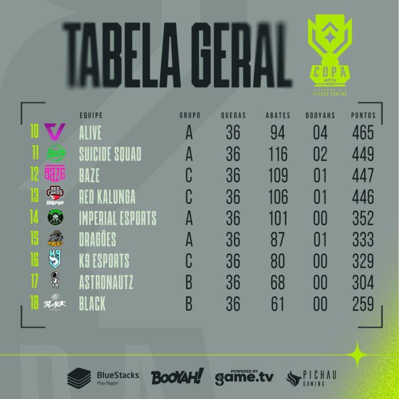 Copa NFA Tabela Geral 2 dia 29-08