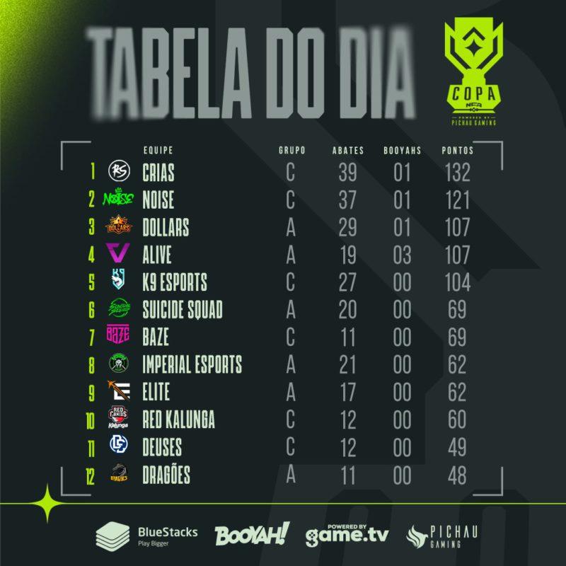 Copa NFA Tabela do Dia 29-08