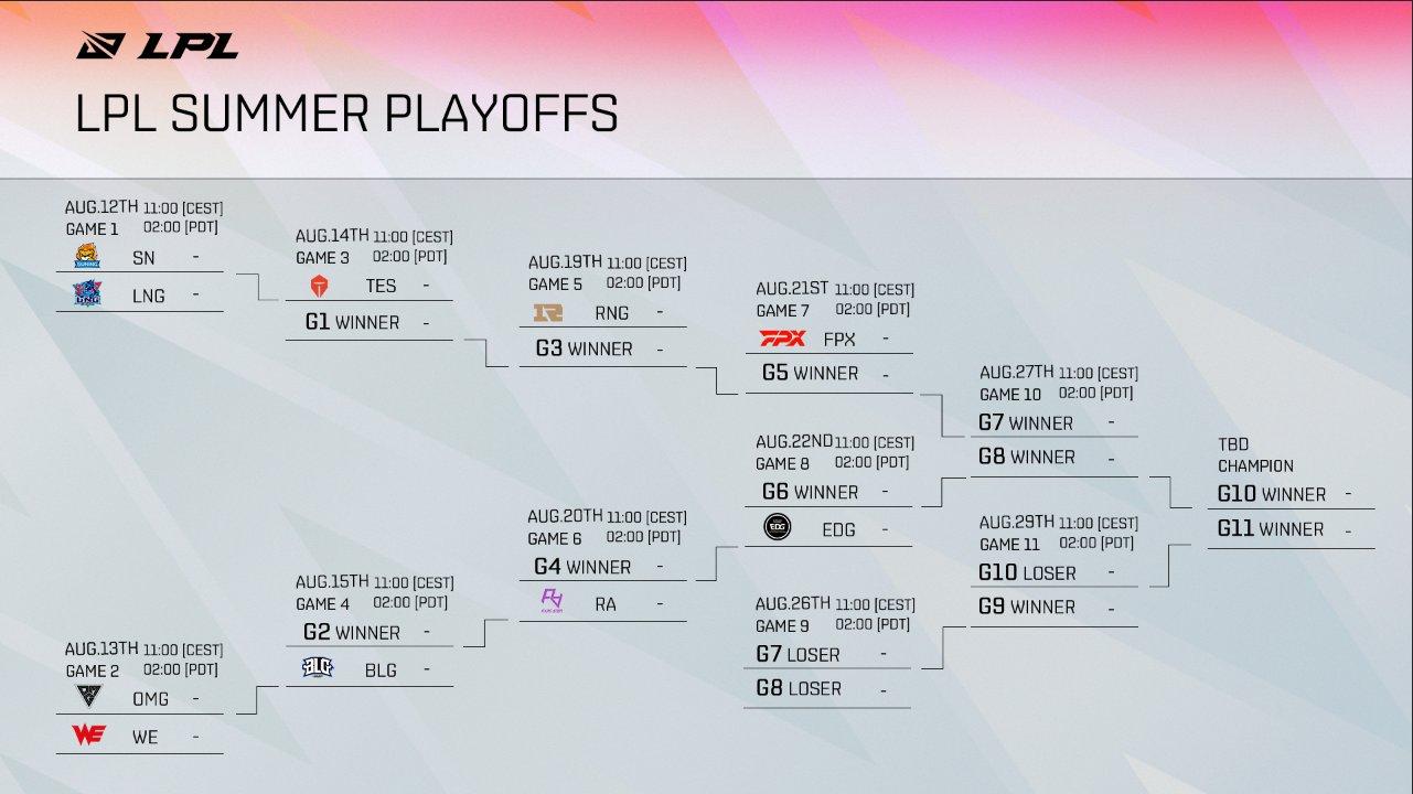 confrontos LPL 2021 playoffs