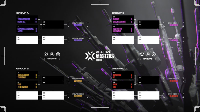 grupos partidas Masters Berlin