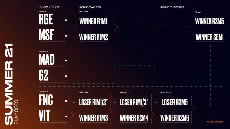 imagem do chaveamento dos playoffs da LEC 2021