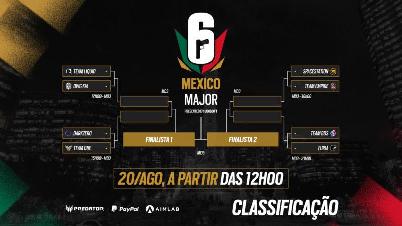Partidas das quartas de final do Six Major México