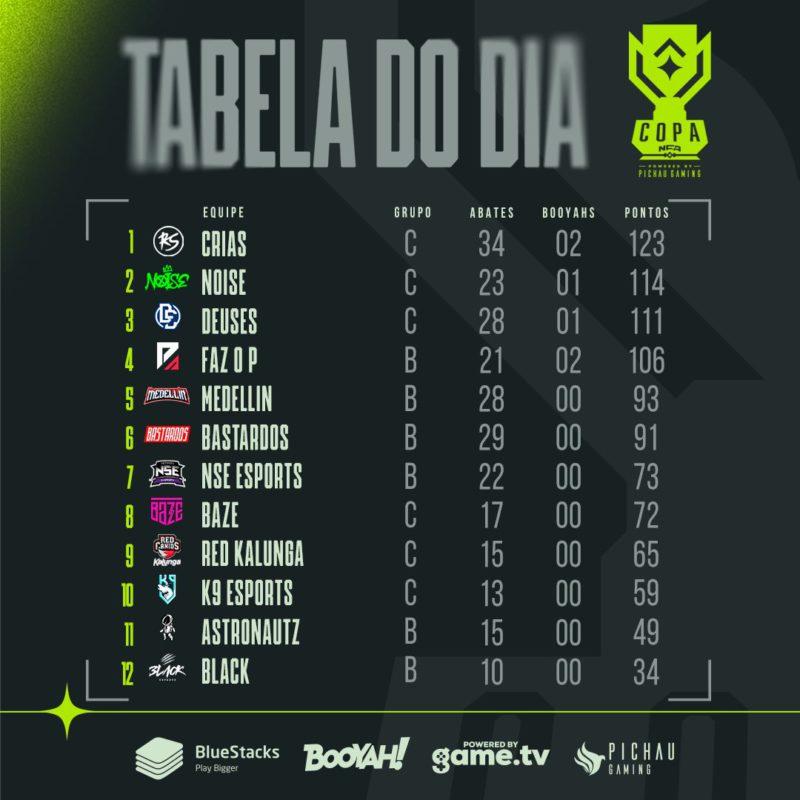 Tabela do dia na Copa NFA