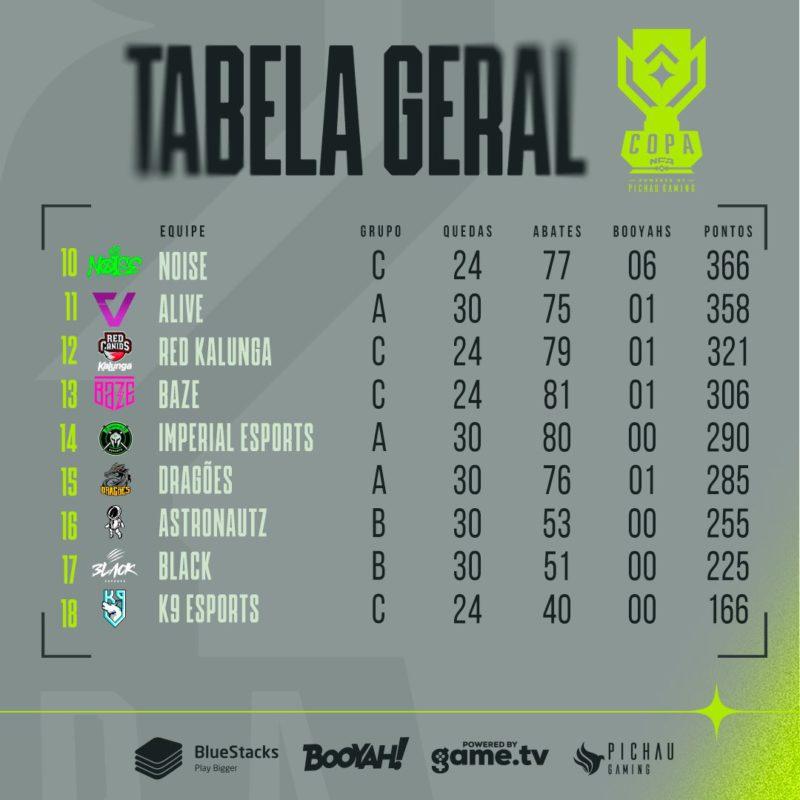 Tabela geral da NFA