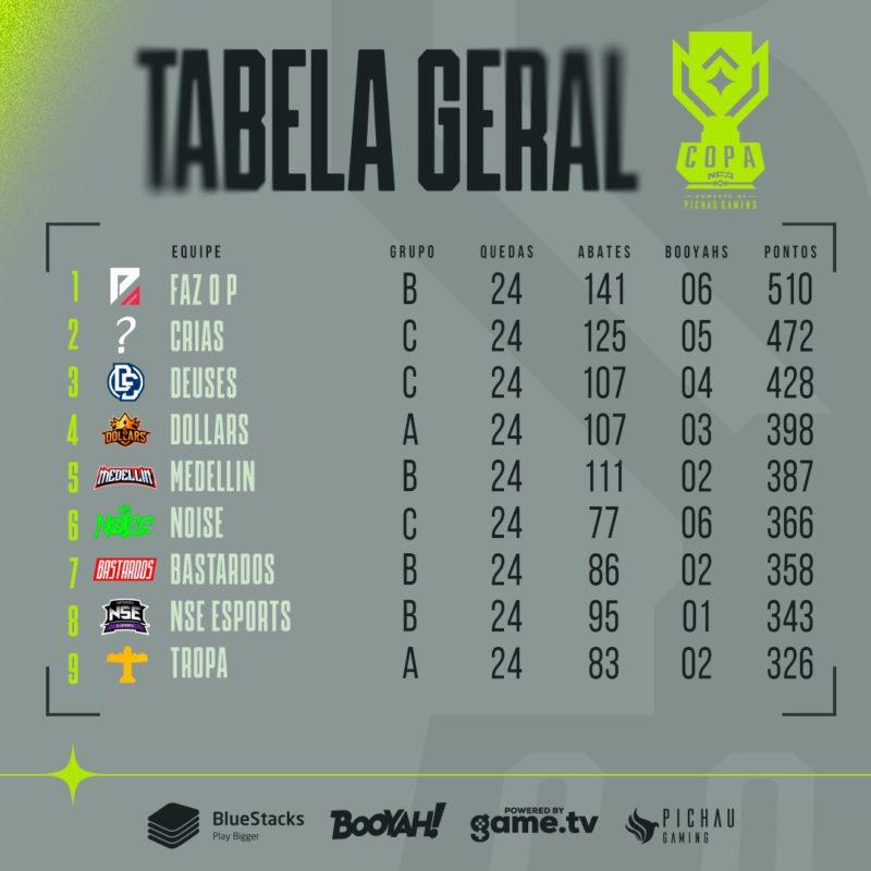 Tabela copa NFA