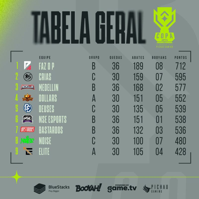 Tabela geral da Copa NFA