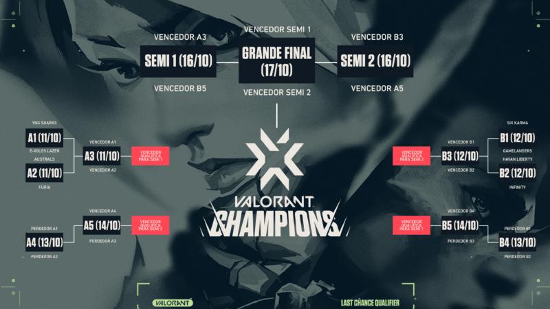 Jogos Last Chance Qualifier