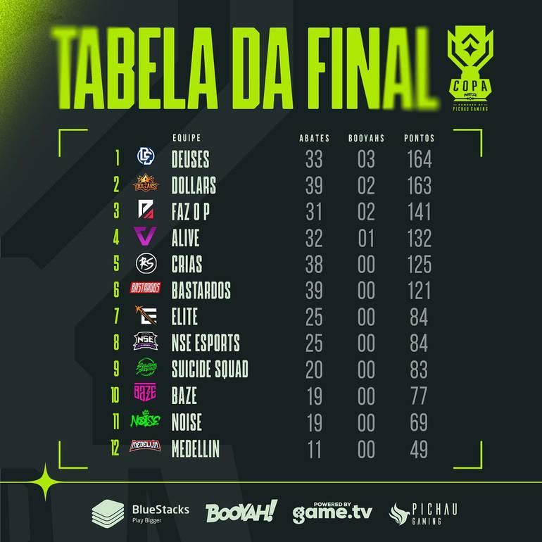 Imagem da tabela final da Copa NFA