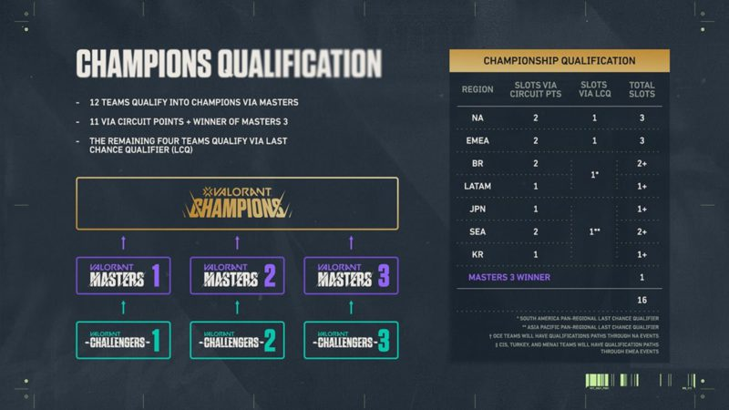Divisão times que participarão do VALORANT Champions