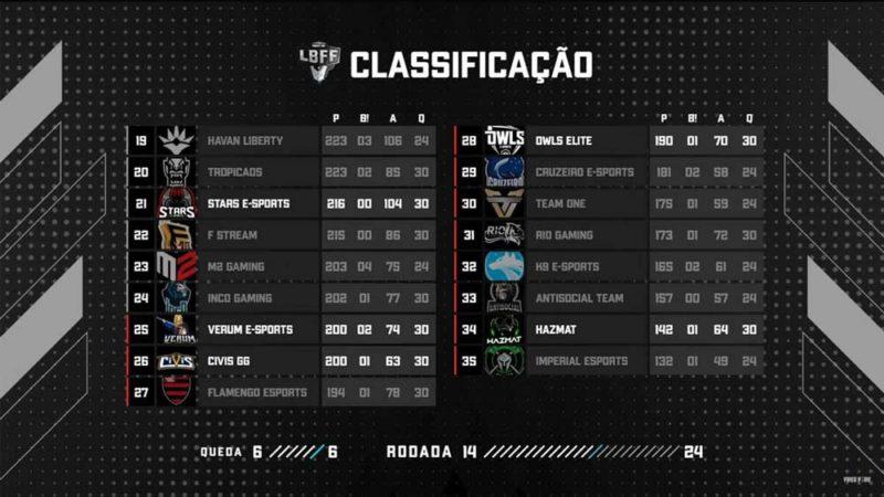 Tabela da LBFF com queda do Flamengo