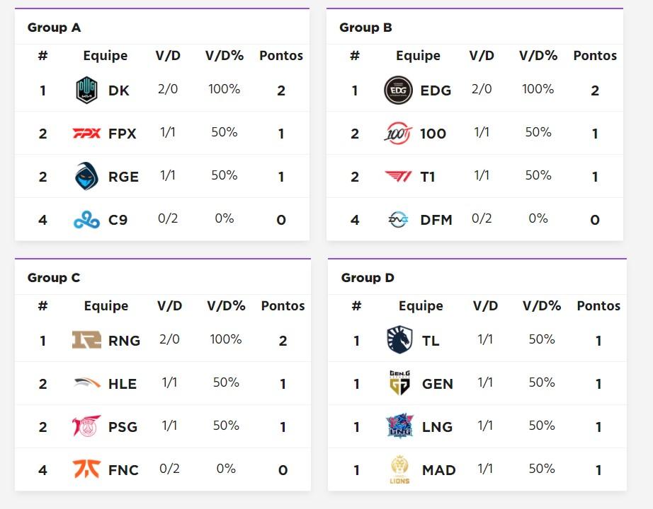 tabelas worlds 2021 dia 2 Fase de Grupos