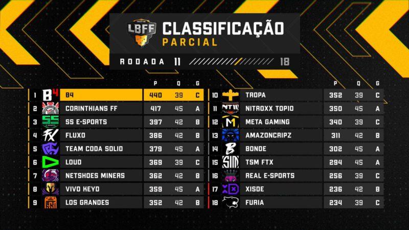 Tabela da LBFF 6